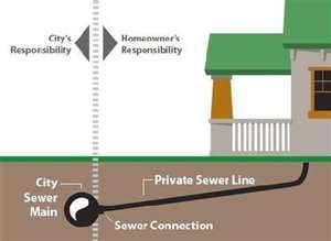 A J's Sewer & Drain Cleaning